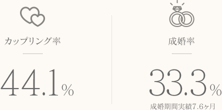 カップリング率44.1%。成婚率33.3% 成婚期間実績7.6ヶ月。